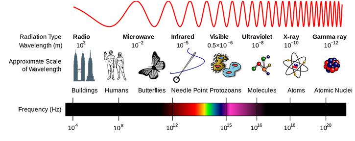 photonics - electromagnetic spectrum
