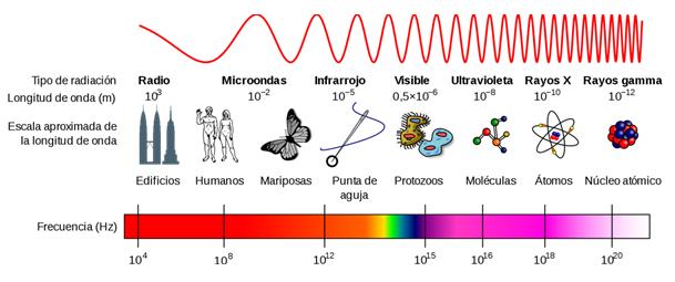 fotónica espectro electromagnético